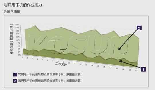 现场测得的岩屑甩干机处理效果(OOC)