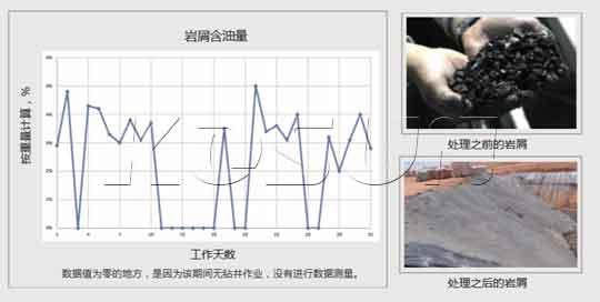 岩屑含油量数据变化